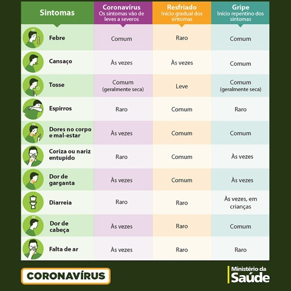 Alguns sintomas de COVID-19 (coronavírus), resfriado e gripe são similares.[1]