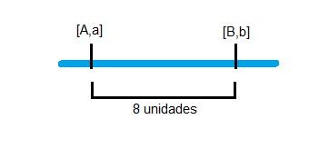 Uma taxa de recombinação de 8% corresponde a uma distância de 8 unidades de recombinação.