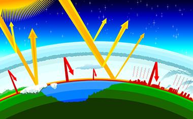 ?Observe a representação do efeito estufa. Os raios amarelos indicam a radiação do Sol e os vermelhos, o calor retido