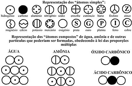 Símbolos para representar átomos de Dalton