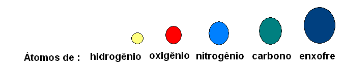 Átomos de diferentes elementos, segundo Dalton, com tamanhos e cores fantasia