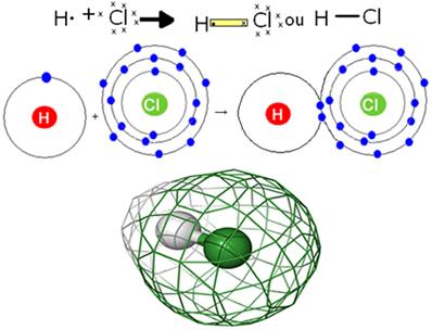 Formação do cloreto de hidrogênio por ligação covalente