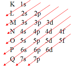 ?A representação gráfica da distribuição eletrônica é dada pelo Diagrama de Pauling