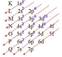 Distribuição eletrônica do bário no diagrama de Pauling