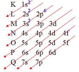 Distribuição eletrônica do magnésio no diagrama de Pauling