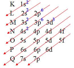 Distribuição eletrônica do vanádio no diagrama de Pauling