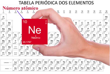Número atômico do neônio na Tabela Periódica