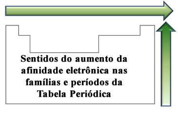Ordem de crescimento da afinidade eletrônica na Tabela Periódica