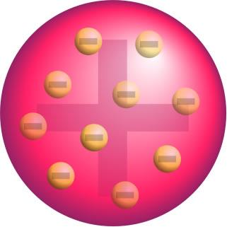 Modelo para o átomo de Thomson