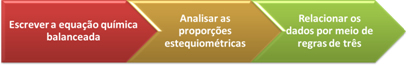 Regras fundamentais dos cálculos estequiométricos
