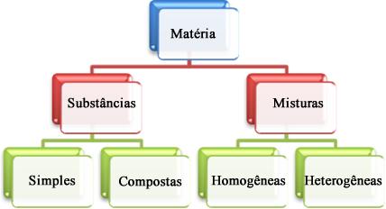 Classificação da matéria em substâncias puras e misturas