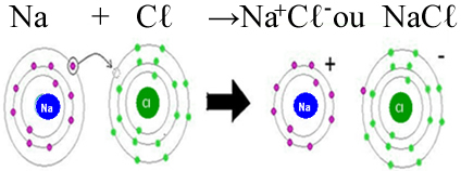 Formação do cloreto de sódio por meio de ligação iônica