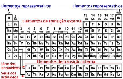 Elementos representativos e de transição na Tabela Periódica