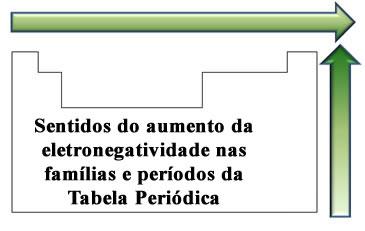 Ordem de crescimento da eletronegatividade na Tabela Periódica