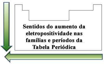 Ordem de crescimento da eletropositividade na Tabela Periódica