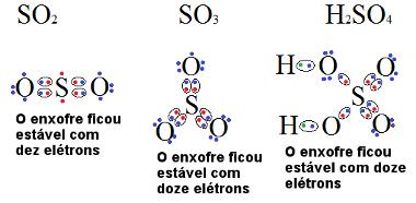 Fórmulas de compostos do enxofre que são exceções à regra do octeto