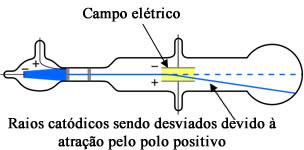Experimento de Thomson com tubo de raios catódicos