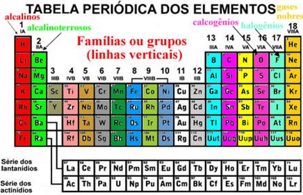 Organização das famílias da tabela periódica