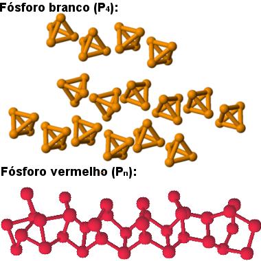 Estruturas das formas alotrópicas do fósforo