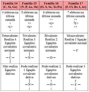 Possibilidade de realização de ligação covalente dativa dos ametais e semimetais principais da Tabela Periódica