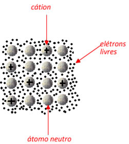 Teoria do mar ou nuvem de elétrons que mantém a ligação metálica