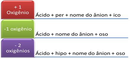 Regra geral de nomenclatura de mais de um oxiácido