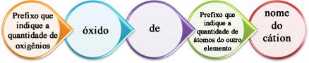 Regra de nomenclatura dos óxidos formados com ametais