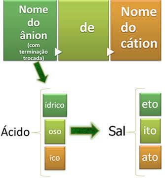 Regra de nomenclatura dos sais
