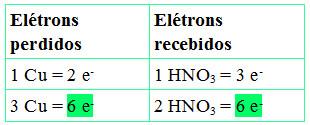 Número de elétrons perdidos e recebidos é igual