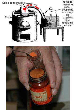 Final do experimento de Lavoisier e óxido de mercúrio II