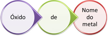 Regra de nomenclatura para óxidos iônicos