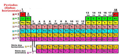Organização dos períodos da tabela periódica
