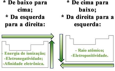 Resumo da variação das propriedades periódicas químicas na Tabela Periódica