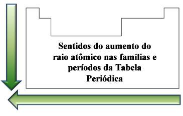 Ordem de crescimento do raio atômico na Tabela Periódica