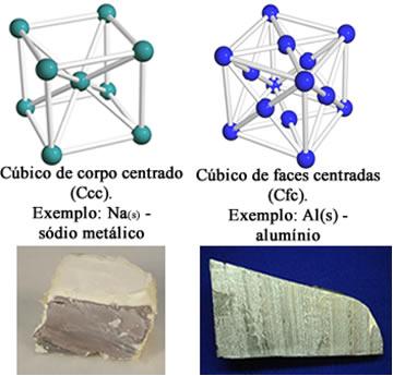 Exemplos de retículos cristalinos dos metais