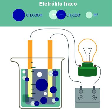 Formação de íons em solução pela inserção de ácido acético na água