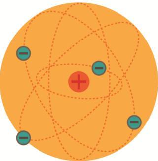 Modelo do átomo de Rutherford