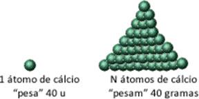 Relação entre massa atômica do cálcio e grandeza que se buscava