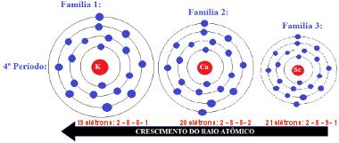 Crescimento do raio atômico em um mesmo período: da direita para a esquerda