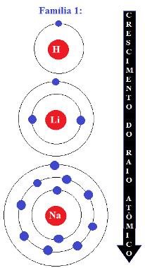 Crescimento do raio atômico em uma mesma família: de cima para baixo