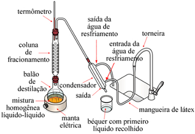 Esquema de aparelhagem usada em destilação fracionada em laboratório