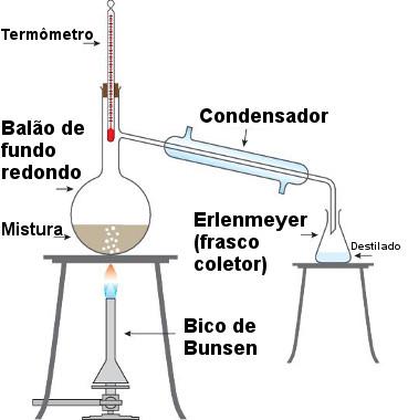 Esquema de aparelhagem usada em destilação simples em laboratório