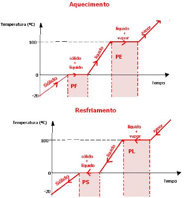 Diagrama de mudança de estado físico da água