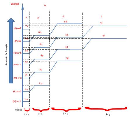 Diagrama energético indicando o número quântico magnético