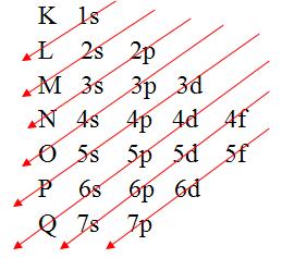 A representação gráfica da distribuição eletrônica é dada pelo Diagrama de Pauling