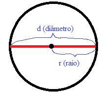 Diâmetro e raio de uma circunferência