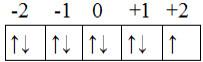Distribuição eletrônica nos orbitais do subnível mais energético do cobre