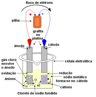 Esquema da eletrólise do cloreto de sódio fundido