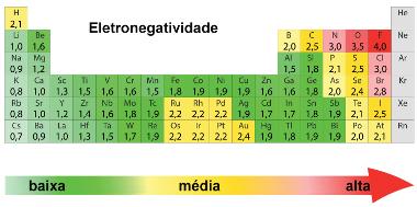 Valores de eletronegatividade de Pauling na Tabela Periódica