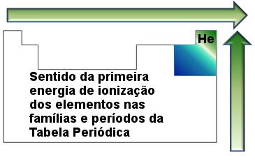 Relação entre a energia de ionização e as famílias e períodos na Tabela Periódica